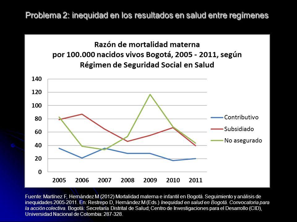 Problema 2: inequidad en los resultados en salud entre regímenes