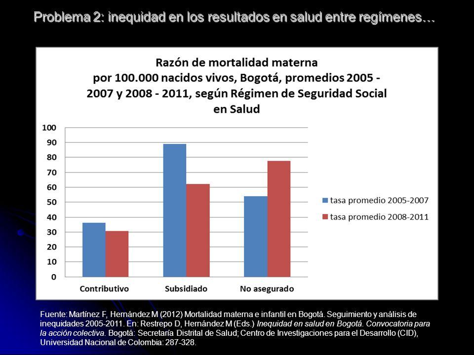 Problema 2: inequidad en los resultados en salud entre regímenes…