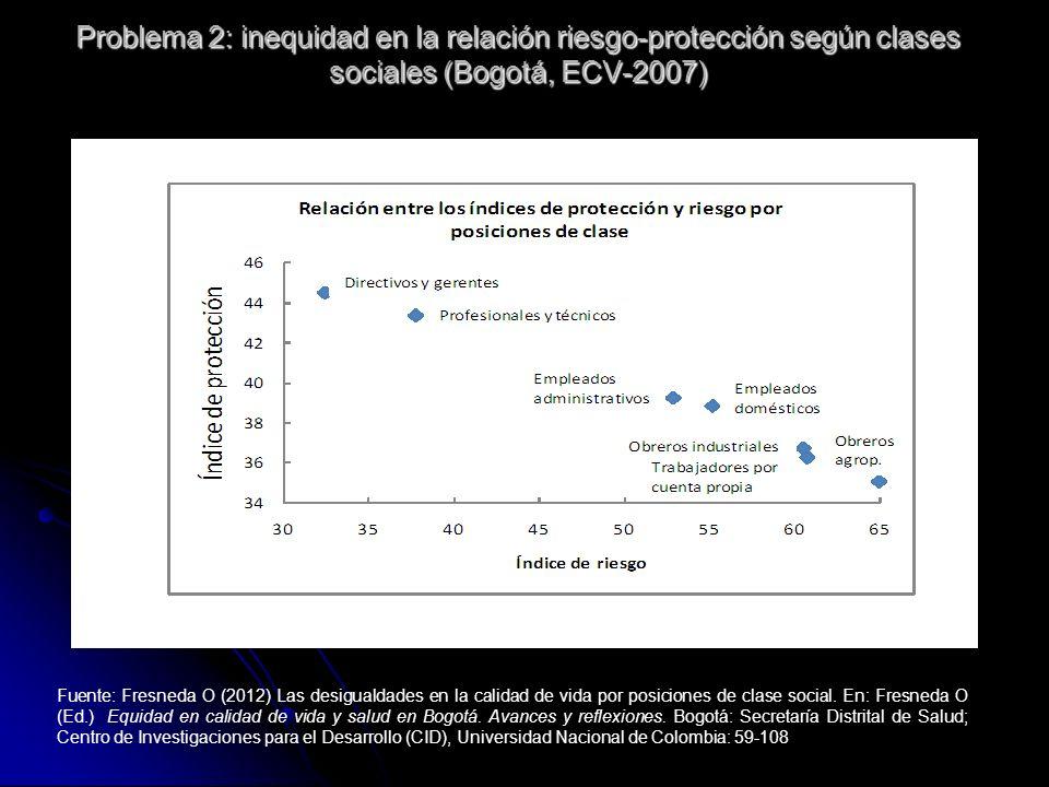 Problema 2: inequidad en la relación riesgo-protección según clases sociales (Bogotá, ECV-2007)