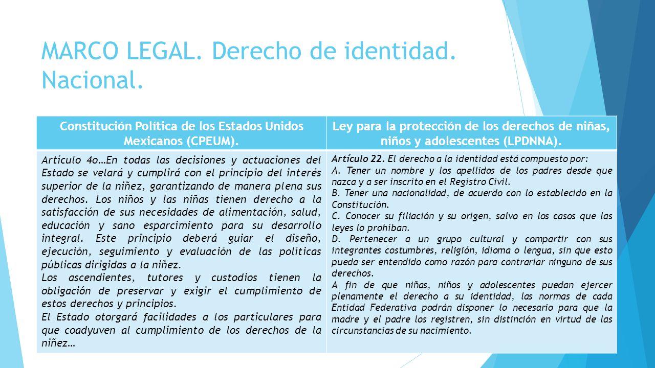 MARCO LEGAL. Derecho de identidad. Nacional.