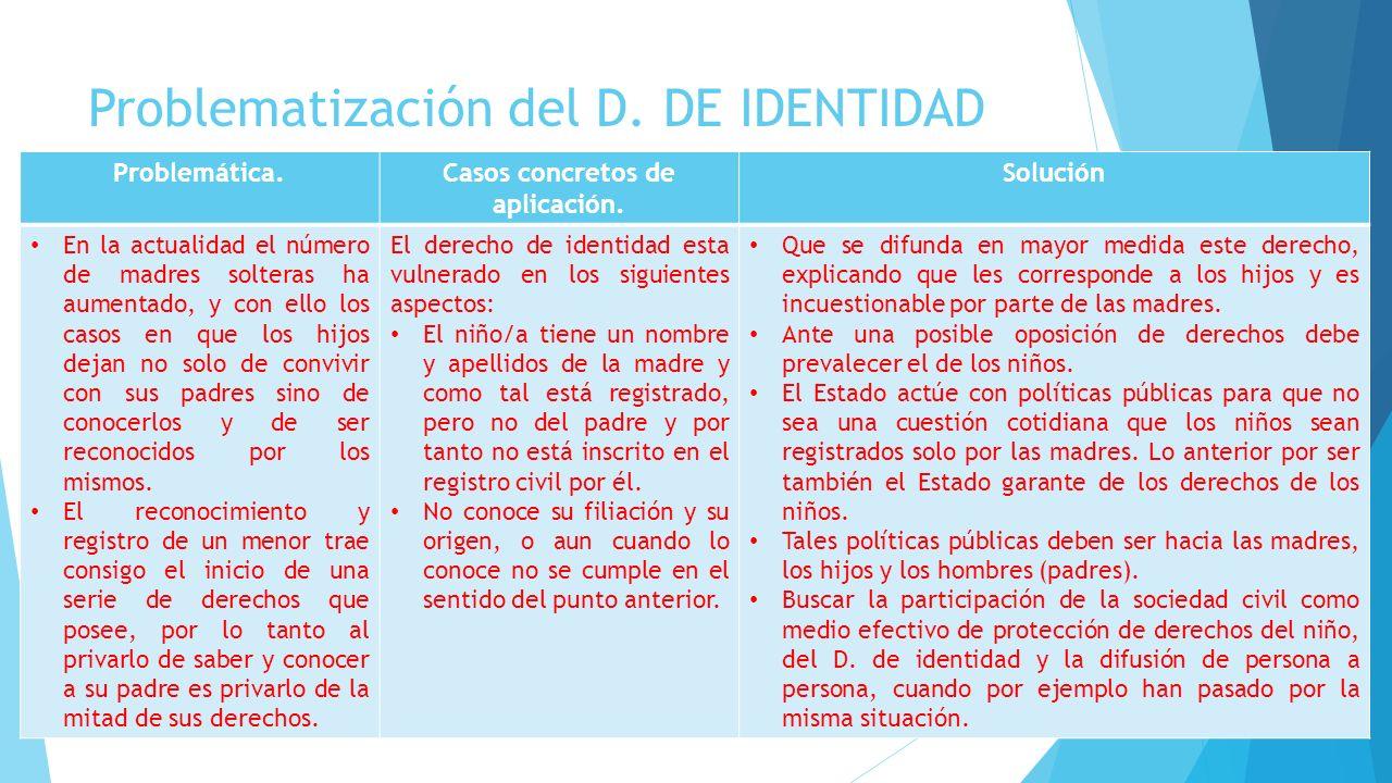 Problematización del D. DE IDENTIDAD