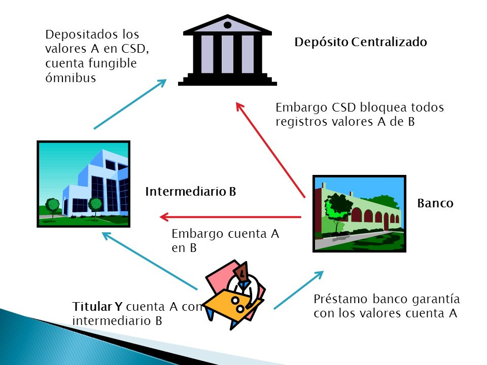 Depositados los valores A en CSD, cuenta fungible ómnibus