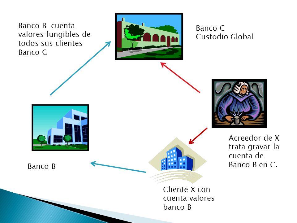 Banco B cuenta valores fungibles de todos sus clientes Banco C