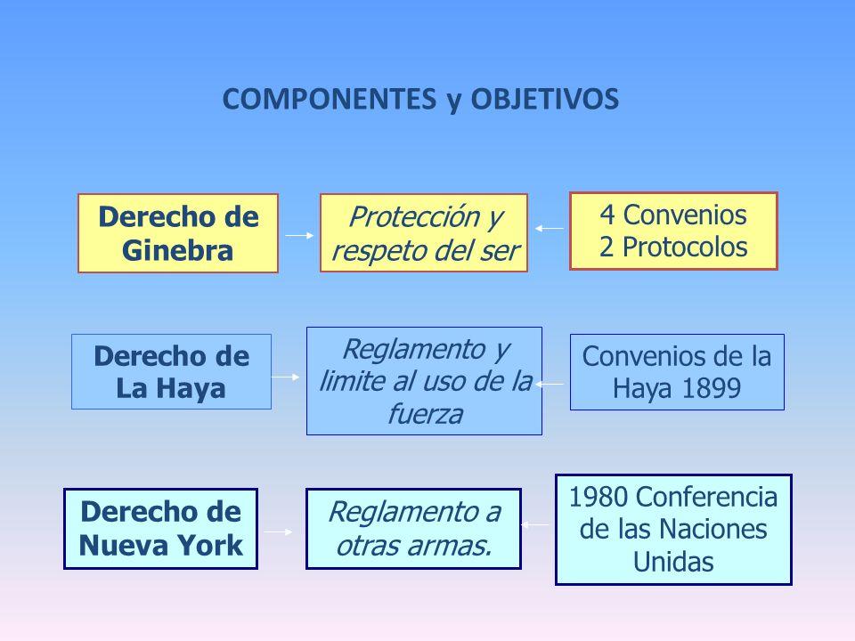 COMPONENTES y OBJETIVOS