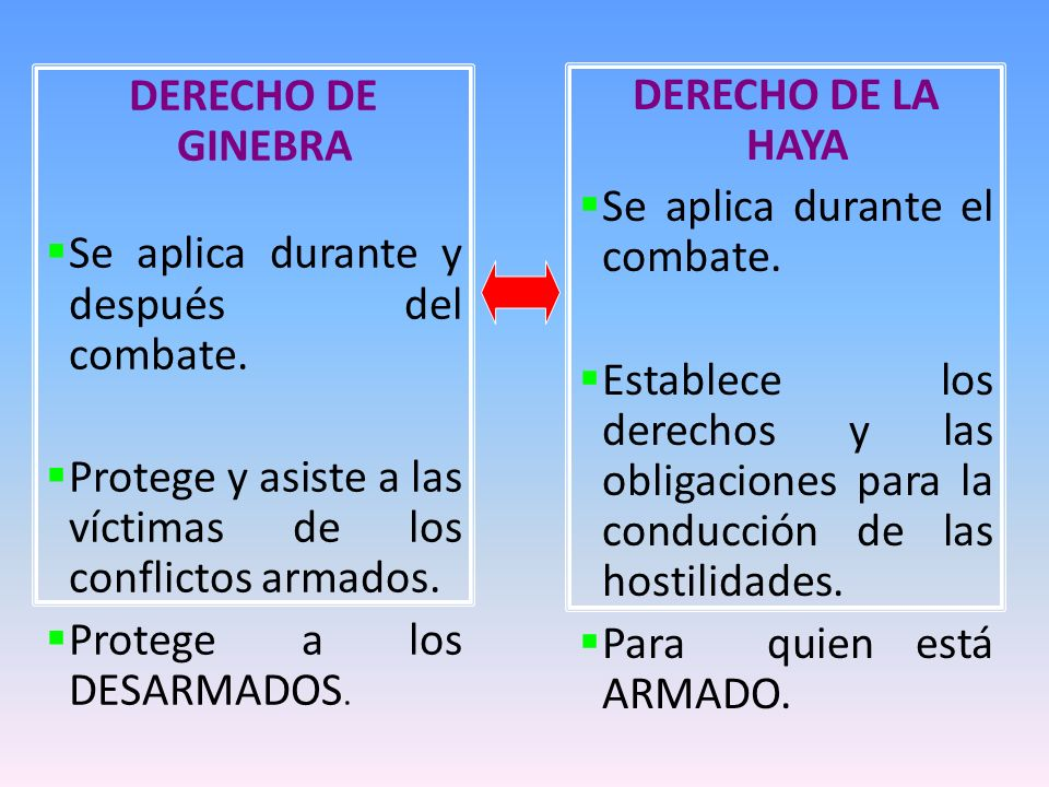 DERECHO DE GINEBRA Se aplica durante y después del combate. Protege y asiste a las víctimas de los conflictos armados.