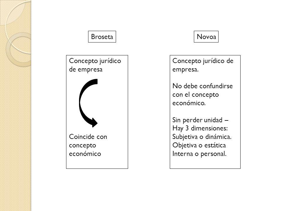 Broseta Novoa. Concepto jurídico de empresa. Coincide con concepto económico. Concepto jurídico de empresa.