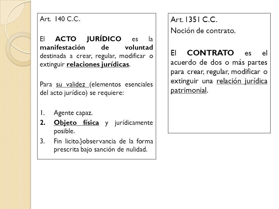 Art. 1351 C.C. Noción de contrato.
