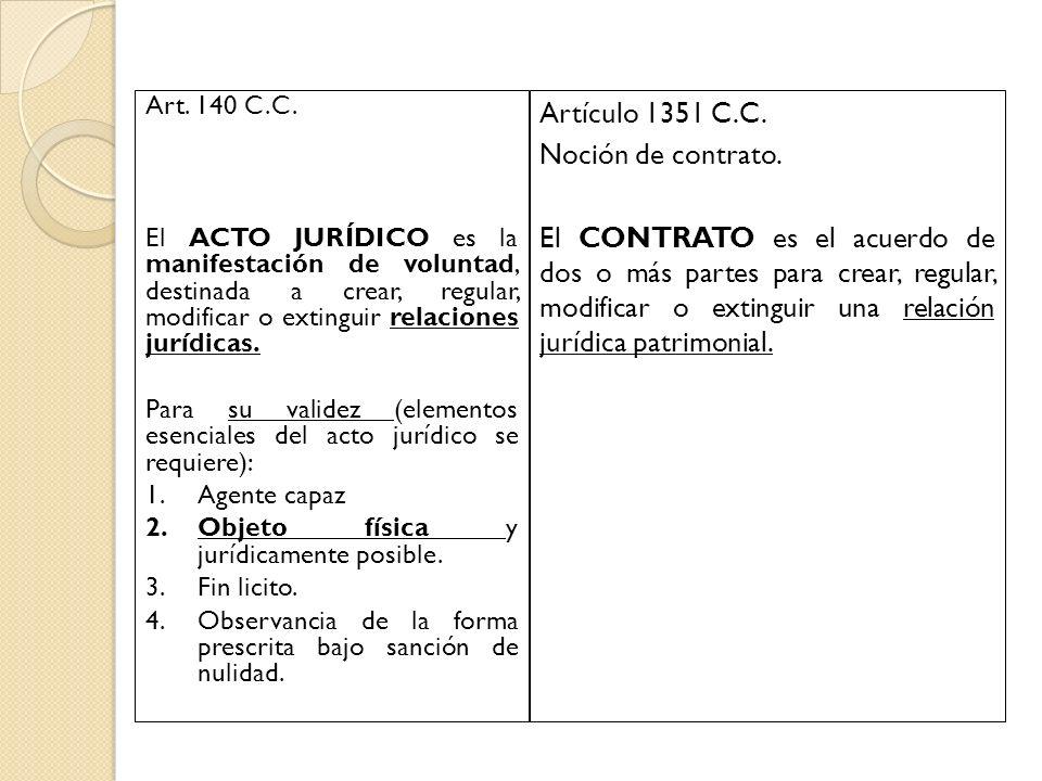 Artículo 1351 C.C. Noción de contrato.