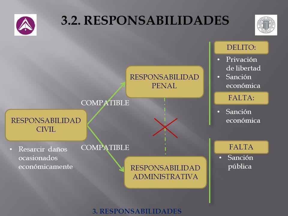 3.2. RESPONSABILIDADES DELITO: Privación de libertad Sanción económica