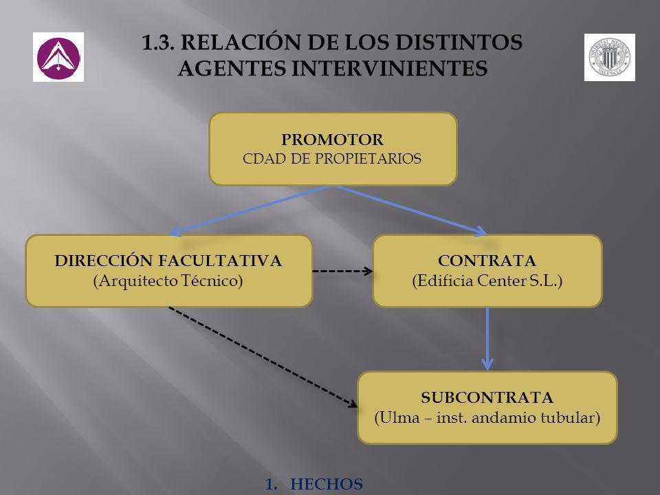 1.3. RELACIÓN DE LOS DISTINTOS AGENTES INTERVINIENTES