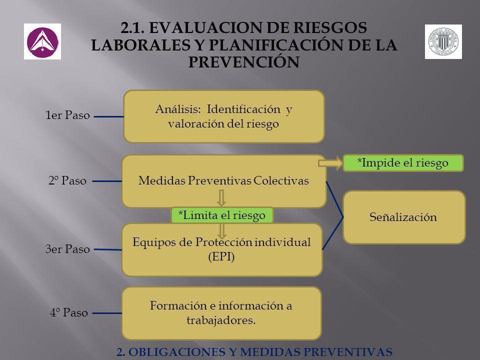 2.1. EVALUACION DE RIESGOS LABORALES Y PLANIFICACIÓN DE LA PREVENCIÓN