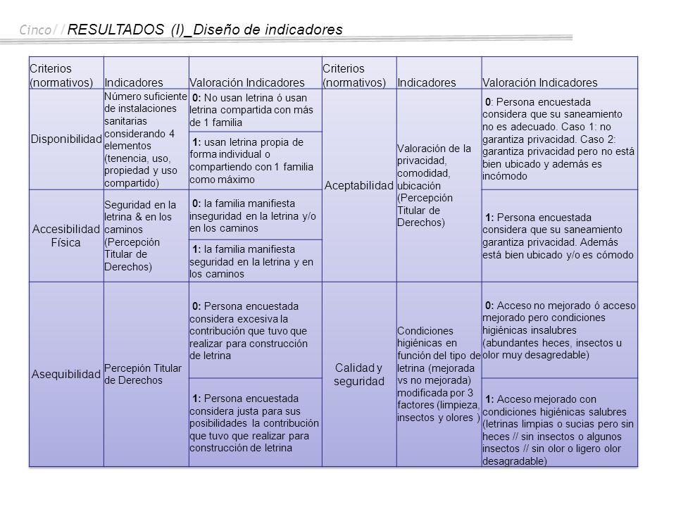 Cinco//RESULTADOS (I)_Diseño de indicadores