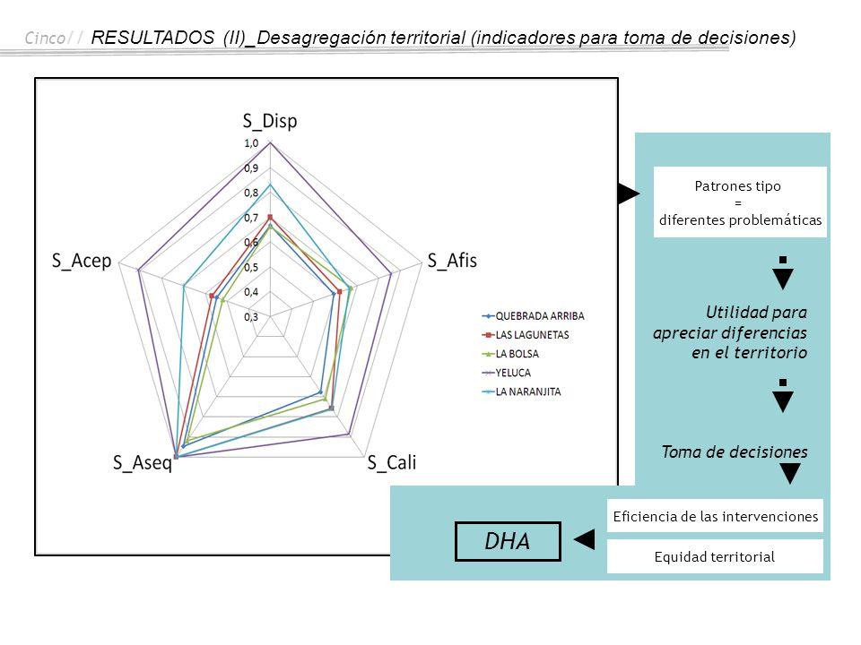 Cinco// RESULTADOS (II)_Desagregación territorial (indicadores para toma de decisiones)