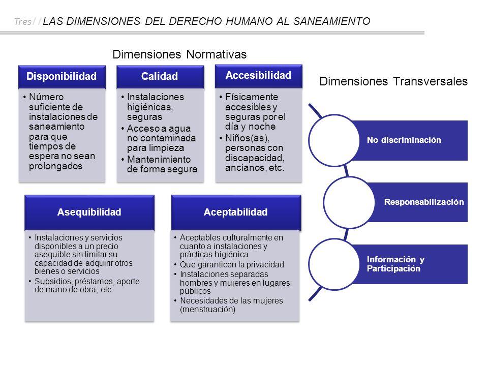 Dimensiones Normativas