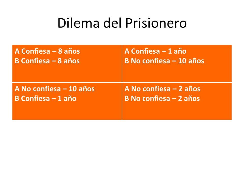 Dilema del Prisionero A Confiesa – 8 años B Confiesa – 8 años