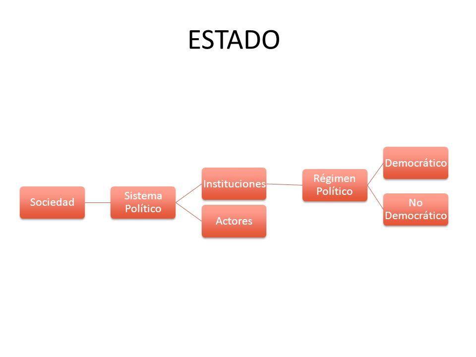 ESTADO Sociedad Sistema Político Instituciones Régimen Político