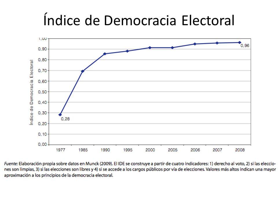 Índice de Democracia Electoral