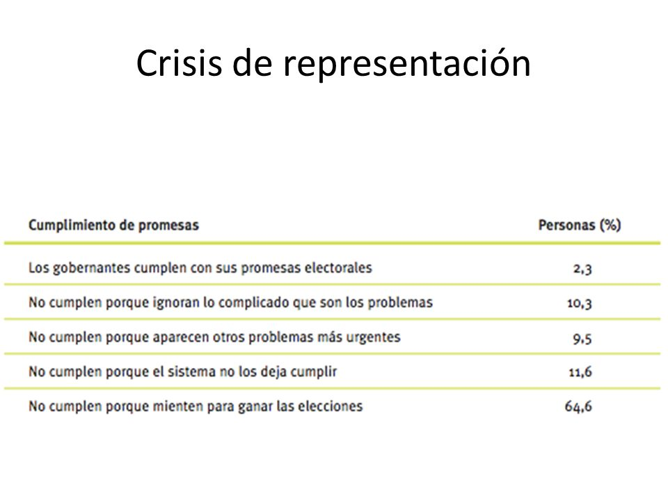 Crisis de representación