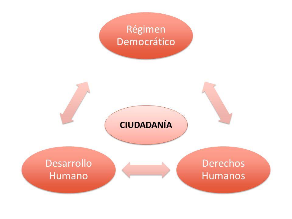 Régimen Democrático Derechos Humanos Desarrollo Humano CIUDADANÍA
