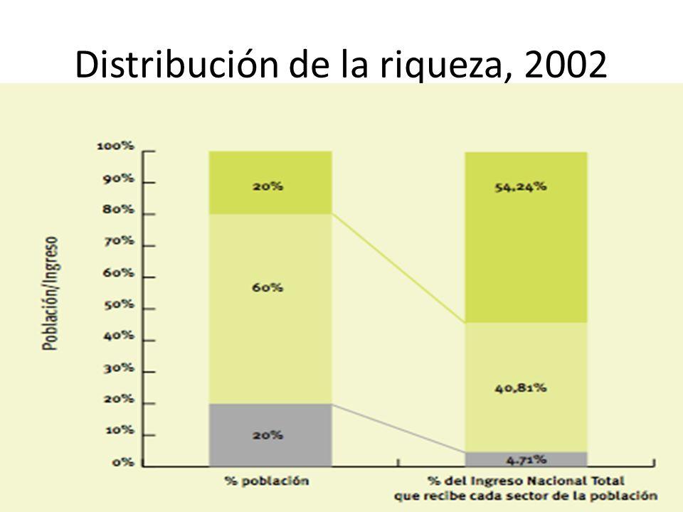 Distribución de la riqueza, 2002