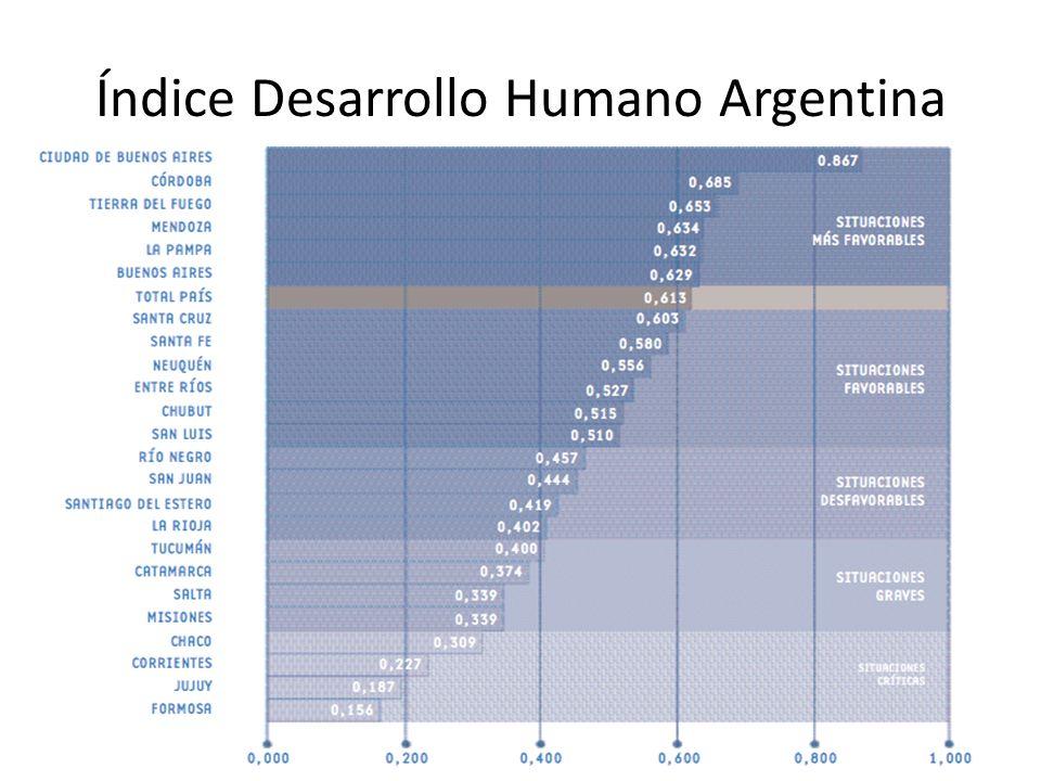 Índice Desarrollo Humano Argentina
