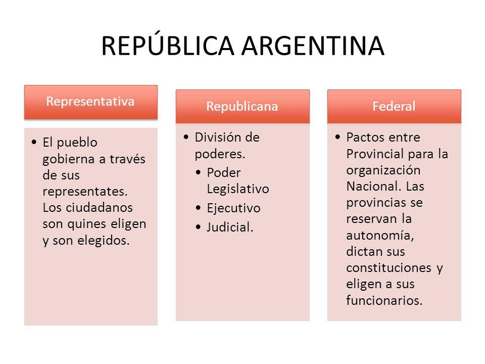 REPÚBLICA ARGENTINA Representativa