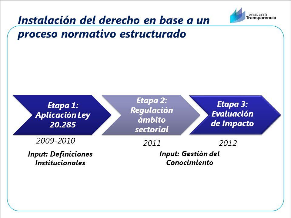 Instalación del derecho en base a un proceso normativo estructurado