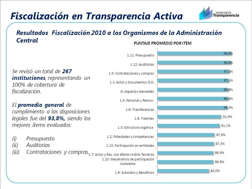 Fiscalización en Transparencia Activa