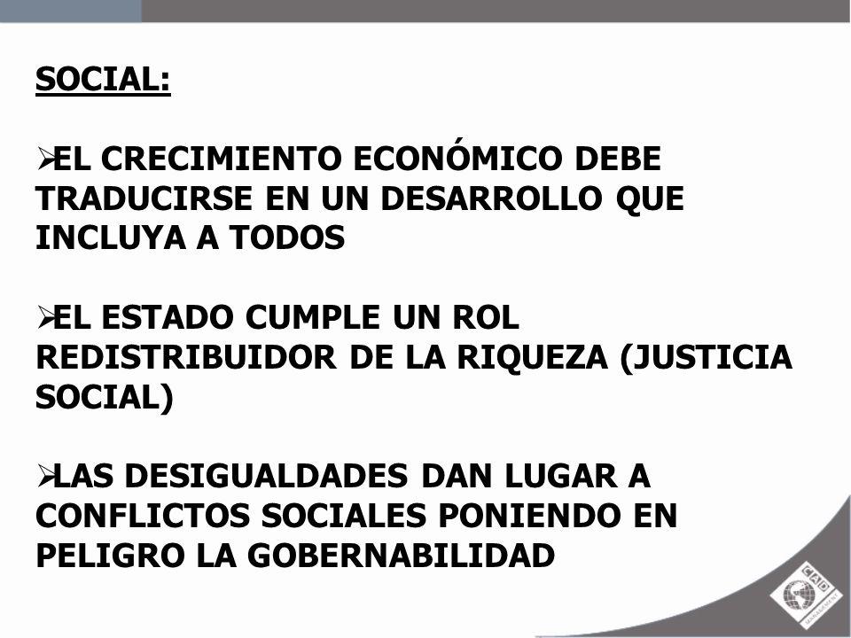 SOCIAL: EL CRECIMIENTO ECONÓMICO DEBE TRADUCIRSE EN UN DESARROLLO QUE INCLUYA A TODOS.
