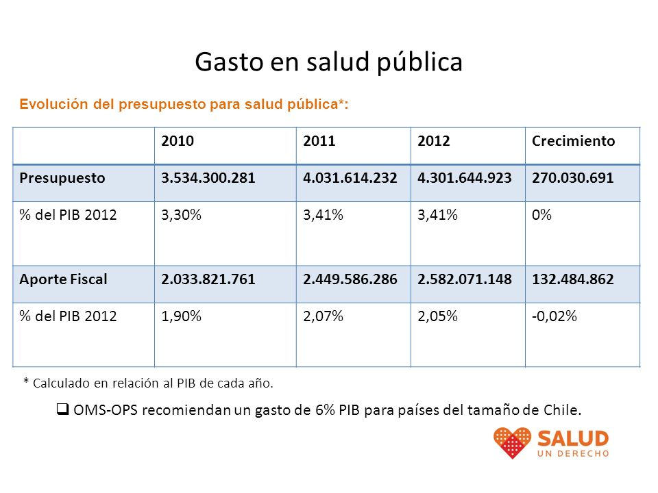 Gasto en salud pública 2010 2011 2012 Crecimiento Presupuesto