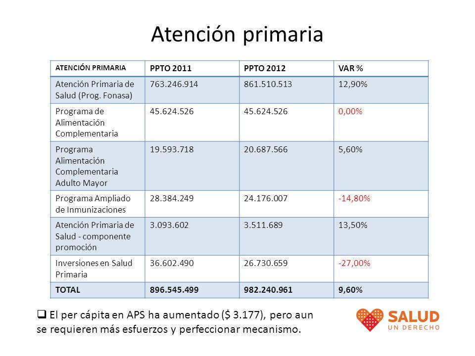 Atención primaria ATENCIÓN PRIMARIA. PPTO 2011. PPTO 2012. VAR % Atención Primaria de Salud (Prog. Fonasa)