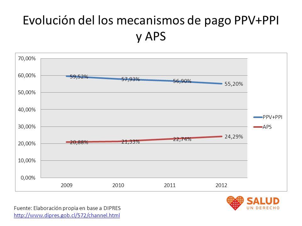 Evolución del los mecanismos de pago PPV+PPI y APS