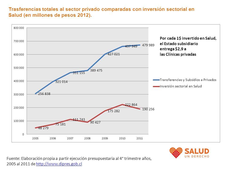 Trasferencias totales al sector privado comparadas con inversión sectorial en Salud (en millones de pesos 2012).
