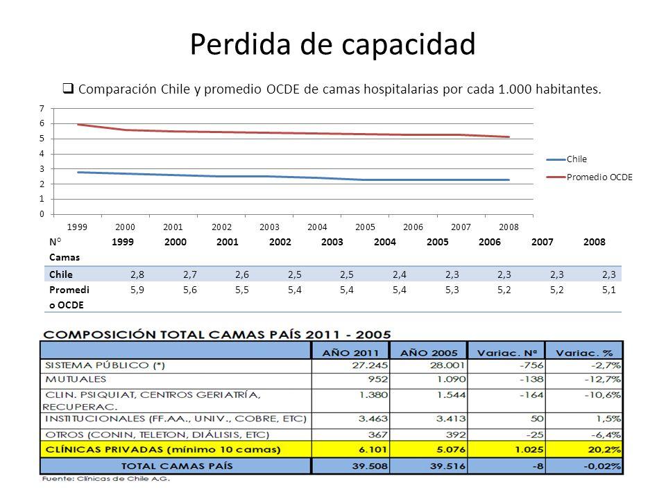 Perdida de capacidad Comparación Chile y promedio OCDE de camas hospitalarias por cada 1.000 habitantes.