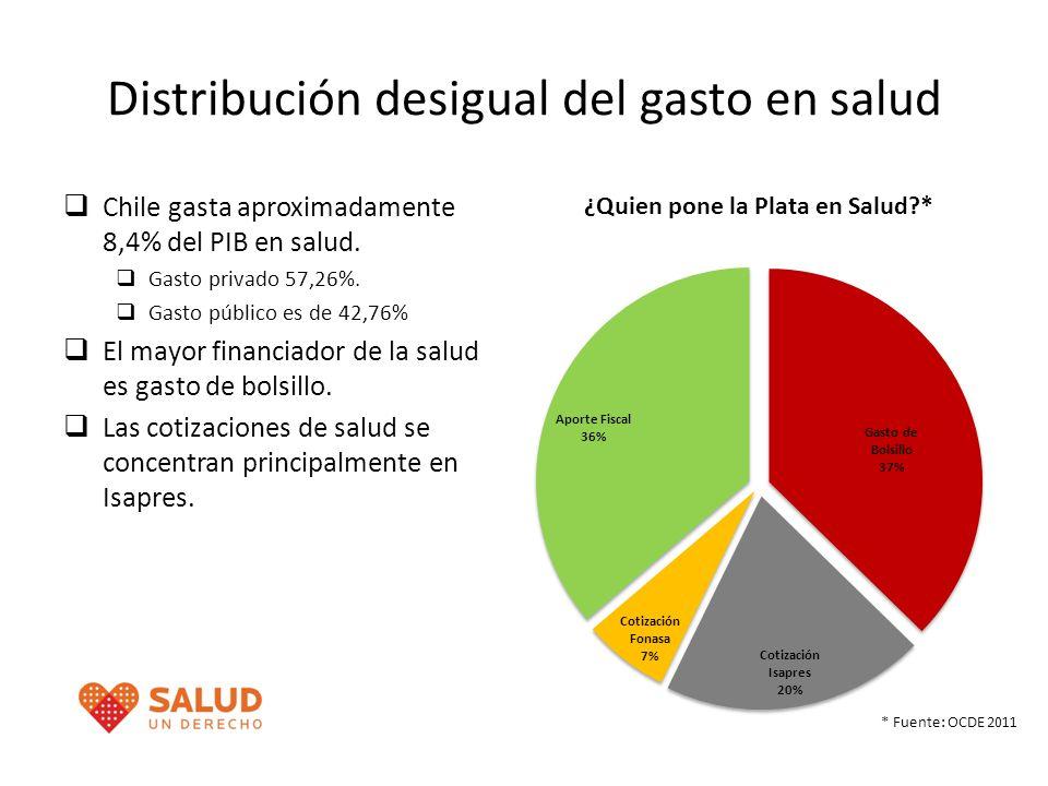 Distribución desigual del gasto en salud