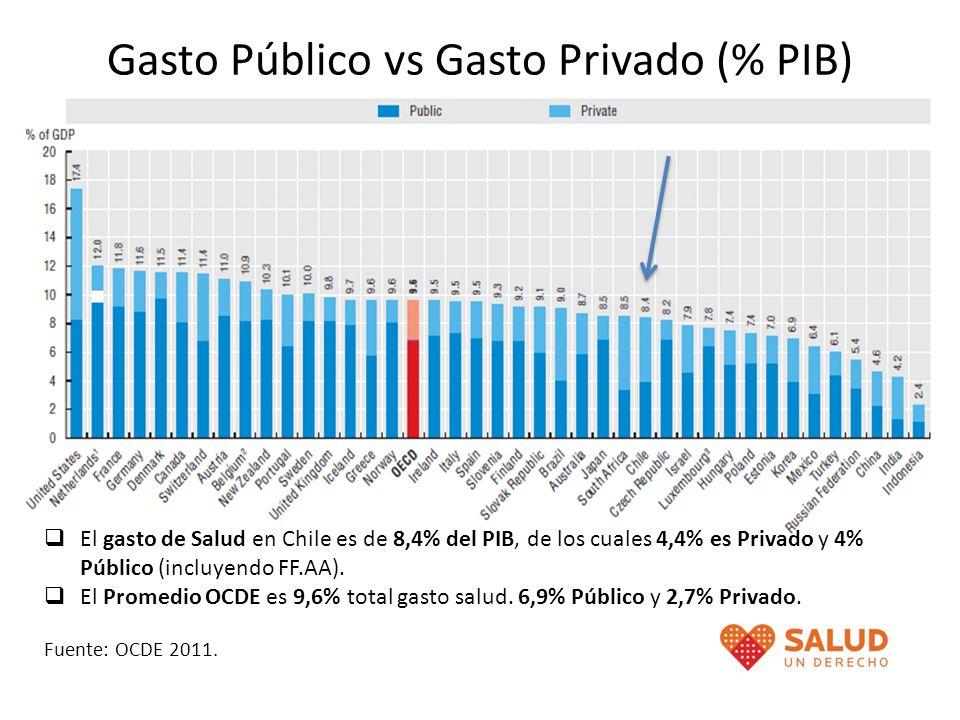 Gasto Público vs Gasto Privado (% PIB)