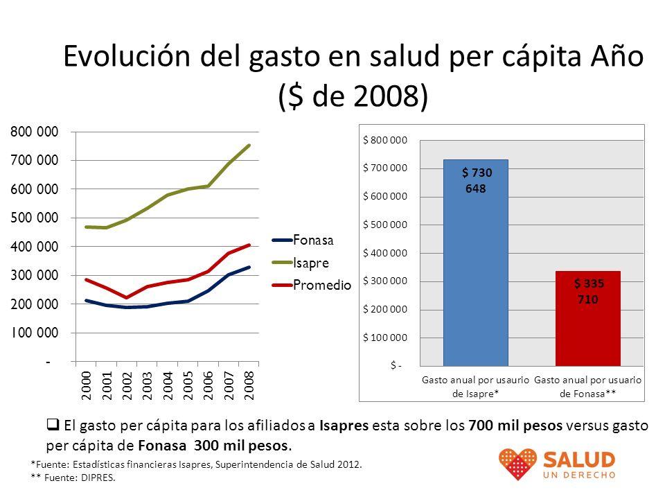 Evolución del gasto en salud per cápita Año