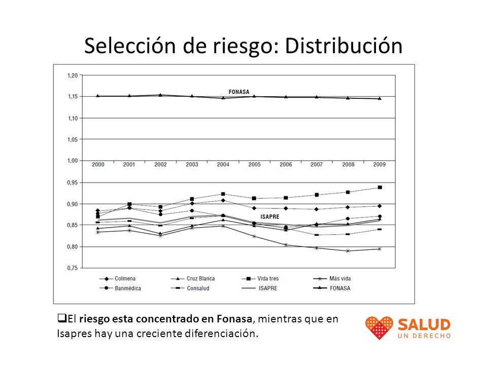 Selección de riesgo: Distribución