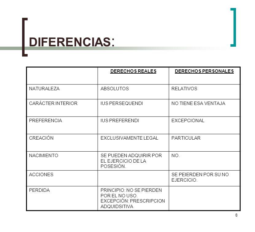 DIFERENCIAS: DERECHOS REALES DERECHOS PERSONALES NATURALEZA ABSOLUTOS