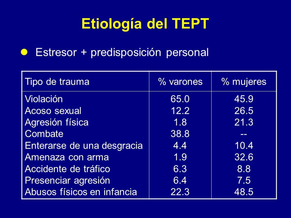 Etiología del TEPT Estresor + predisposición personal Tipo de trauma
