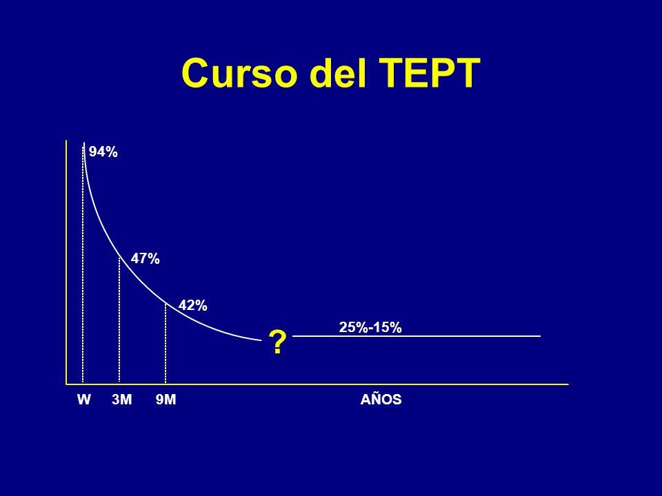 Curso del TEPT 94% 47% 42% 25%-15% W 3M 9M AÑOS