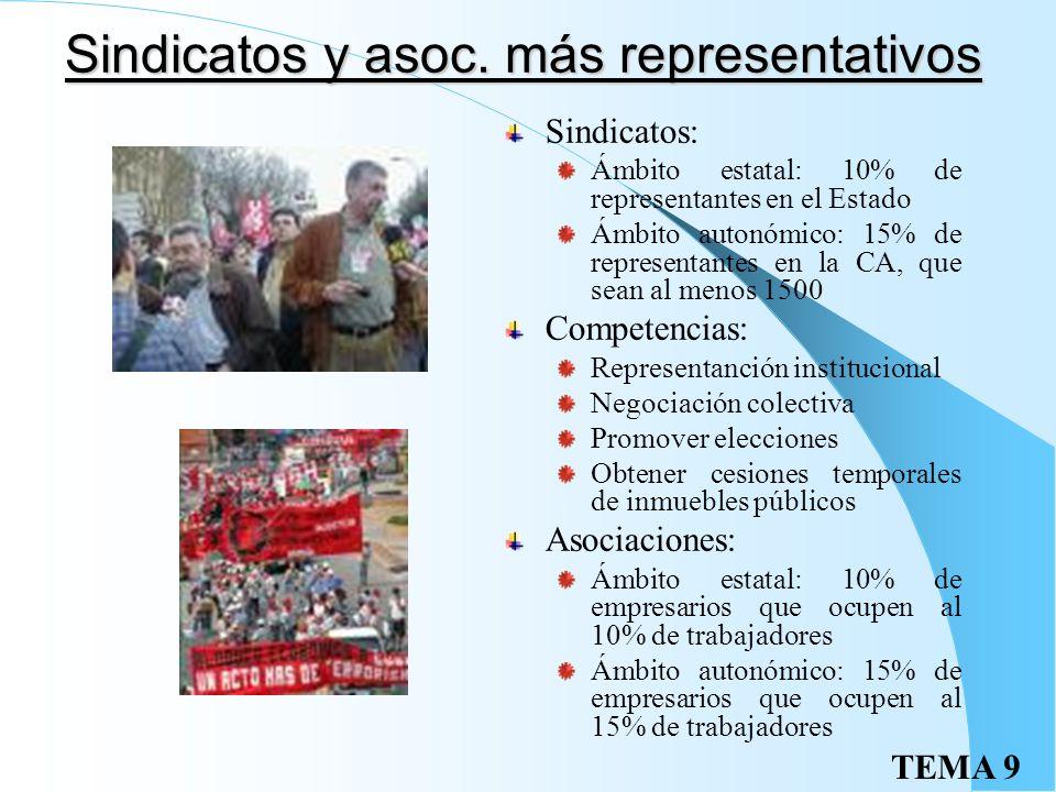 Sindicatos y asoc. más representativos