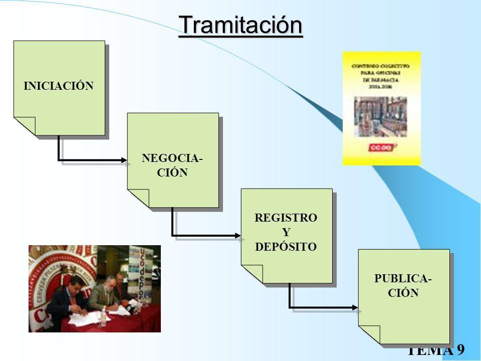Tramitación INICIACIÓN NEGOCIA- CIÓN REGISTRO Y DEPÓSITO PUBLICA-CIÓN