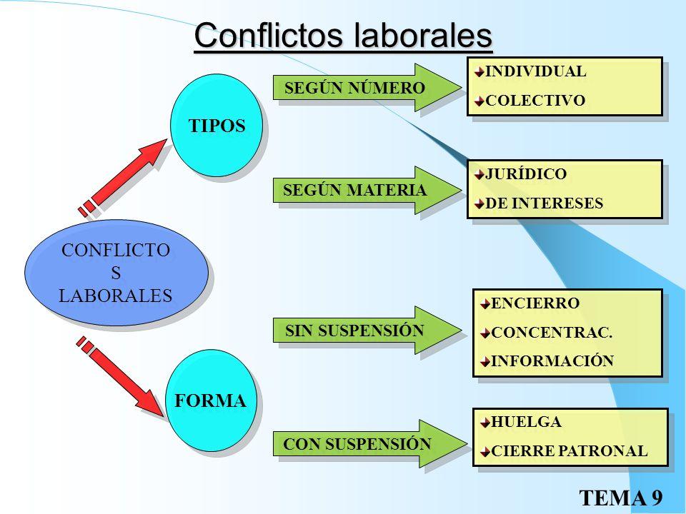 Conflictos laborales TIPOS CONFLICTOS LABORALES FORMA SEGÚN NÚMERO