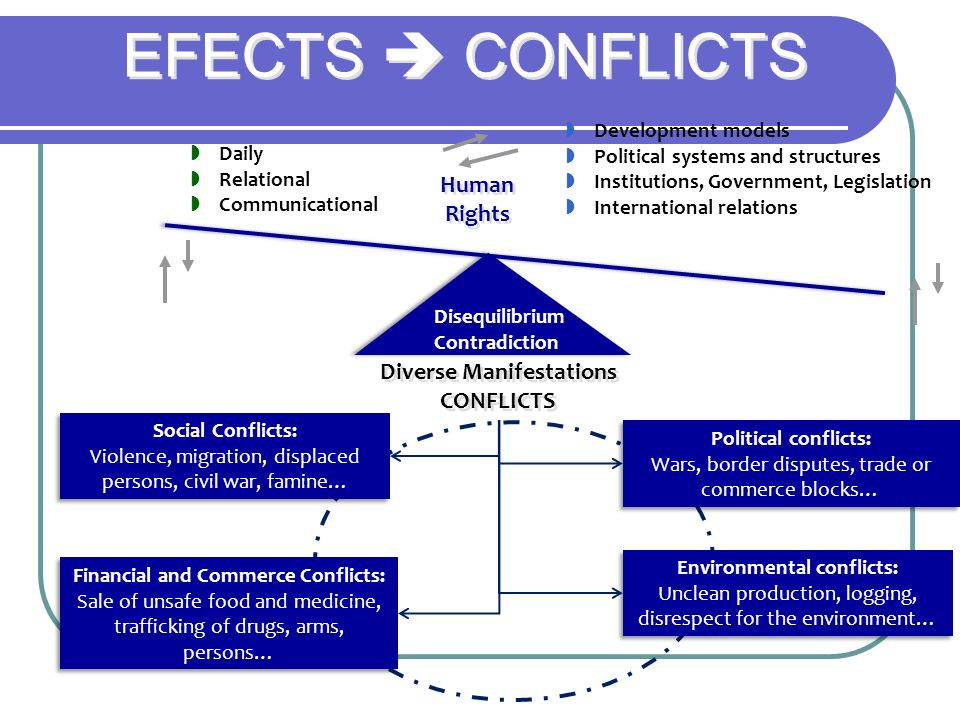 EFECTS  CONFLICTS Human Rights Diverse Manifestations CONFLICTS