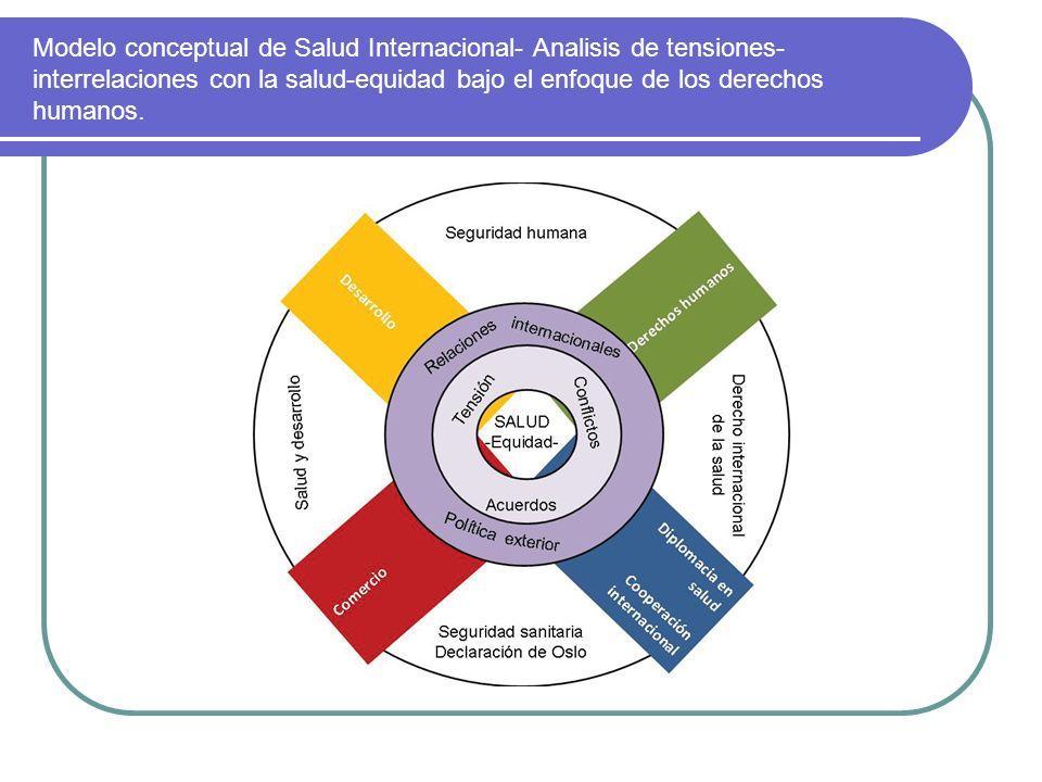 Modelo conceptual de Salud Internacional- Analisis de tensiones-interrelaciones con la salud-equidad bajo el enfoque de los derechos humanos.