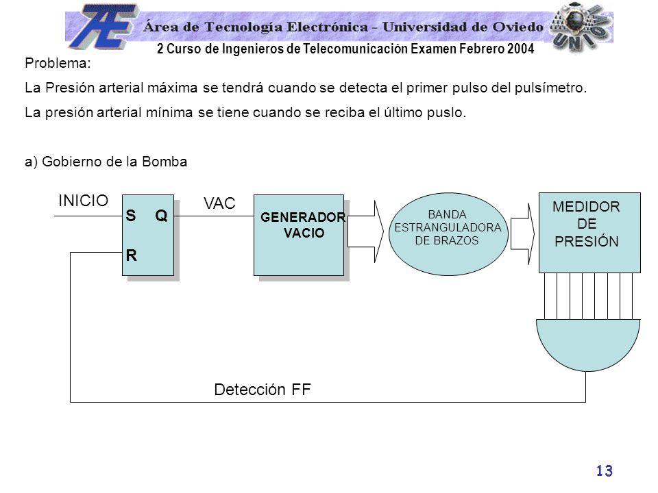 INICIO VAC S Q R Detección FF Problema: