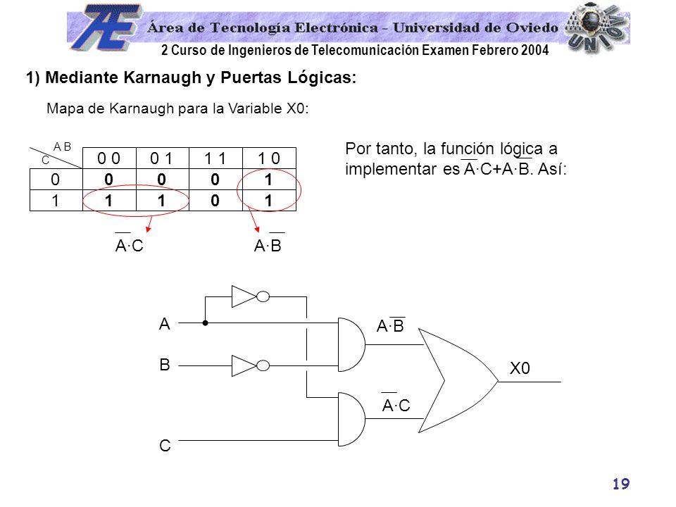1) Mediante Karnaugh y Puertas Lógicas: