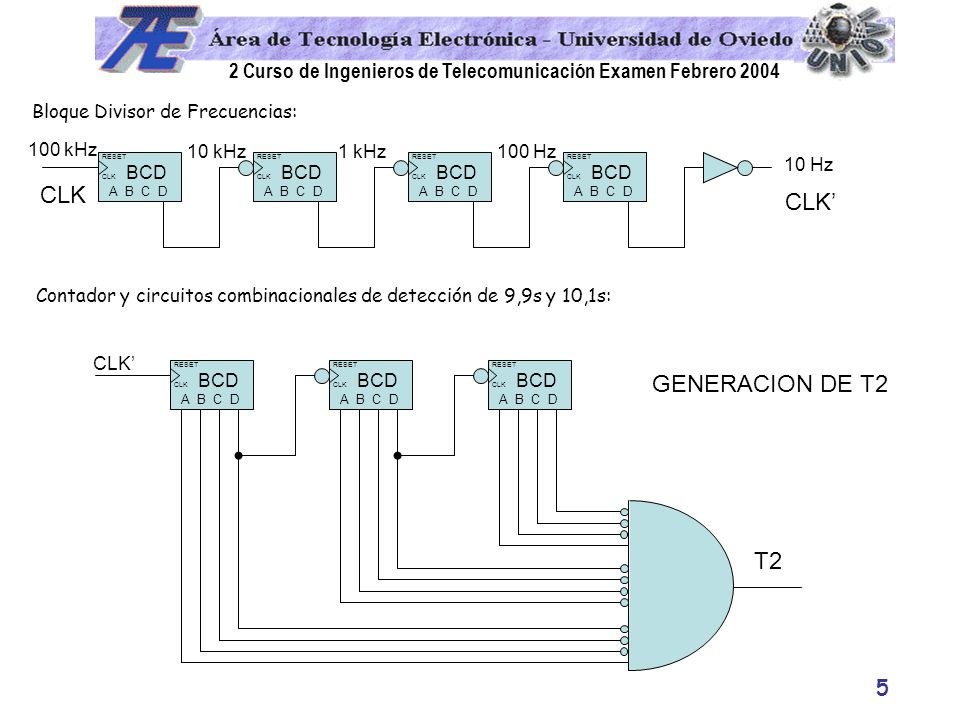 CLK CLK' GENERACION DE T2 T2 Bloque Divisor de Frecuencias: 100 kHz
