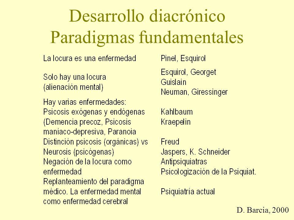 Desarrollo diacrónico Paradigmas fundamentales